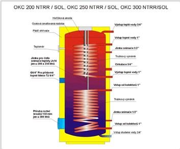 nepřímotopný ohřívač vody Dražice OKC 200 NTRR/SOL - 200 l.