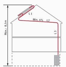 příslušenství Protherm - solární flexi potrubí 2v1 20 m